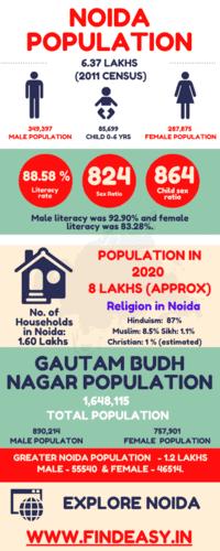 Noida Population