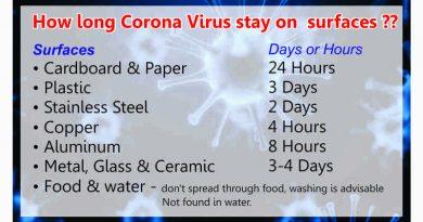 Corona virus on surface