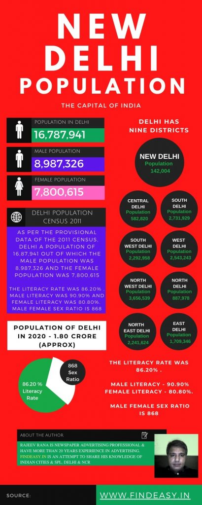 Delhi Population